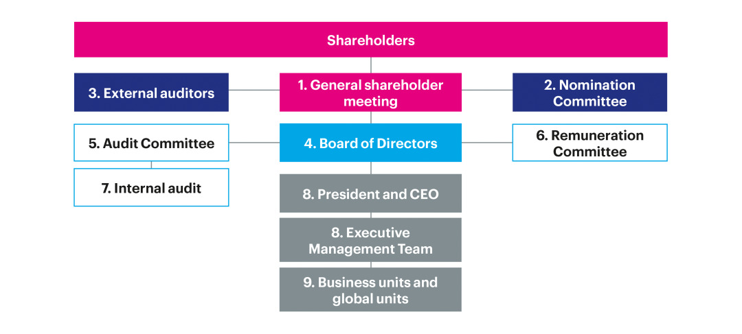The Essity Corporate Governance Model