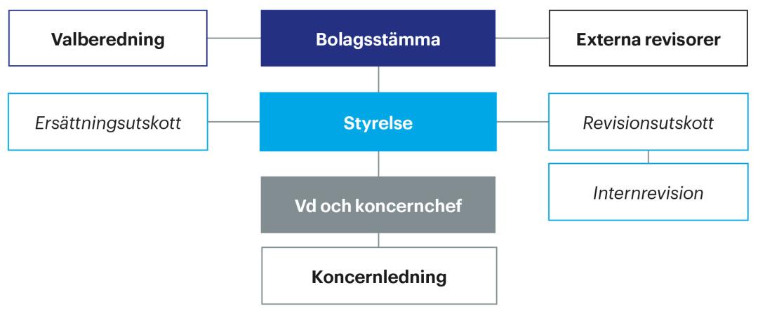 Essitys modell för bolagsstyrning