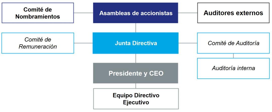 El modelo de gobierno corporativo de Essity
